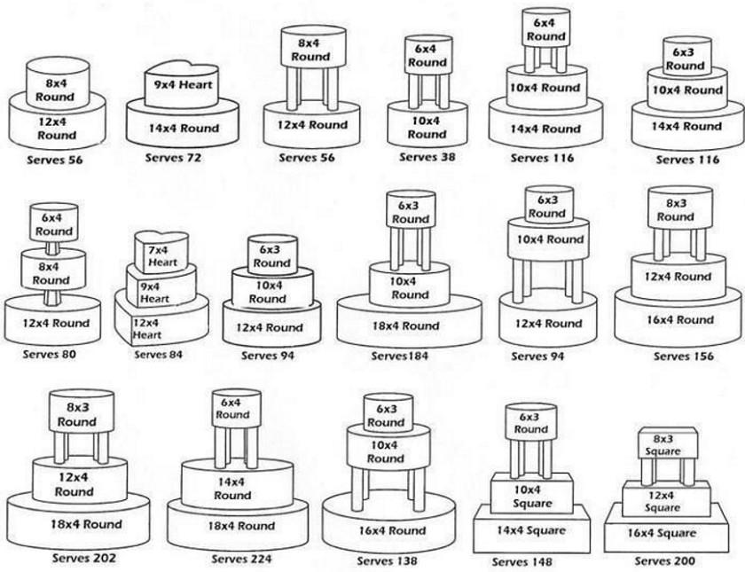 Βοηθητικό διάγραμμα για τη γαμήλια τούρτα.